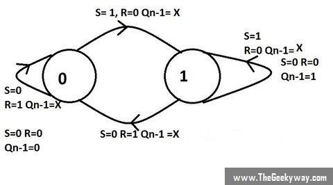 State diagram of SR Flip-Flop