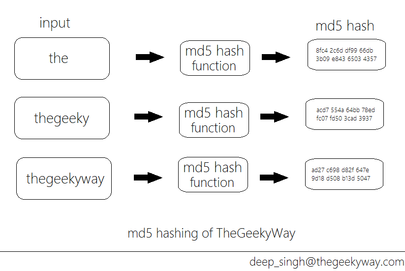MD5 hashing algorithm