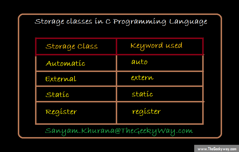 Storage classes in C language and keywords used to define them. auto, extern, static and register.