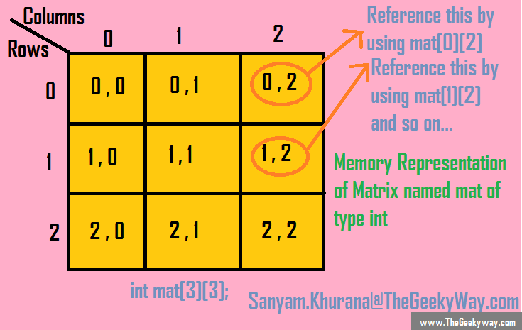 Memory Organization of 2D Arrays in memory